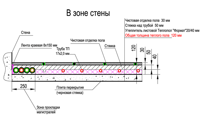 Схема конструкциии теплого пола компании